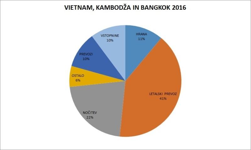 Stroški Vietnam in Kambodža