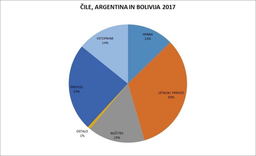 argentina-cile-in-bolivija-stroski-potovanja